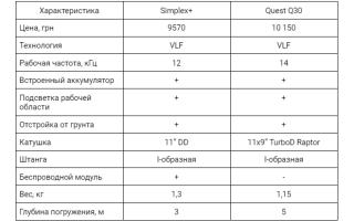 Детальное объяснение почему Quest Q30, а не Nokta&Makro Simplex+
